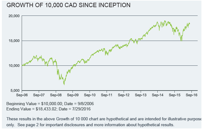 Performance of Canadian Dividend Aristocrats