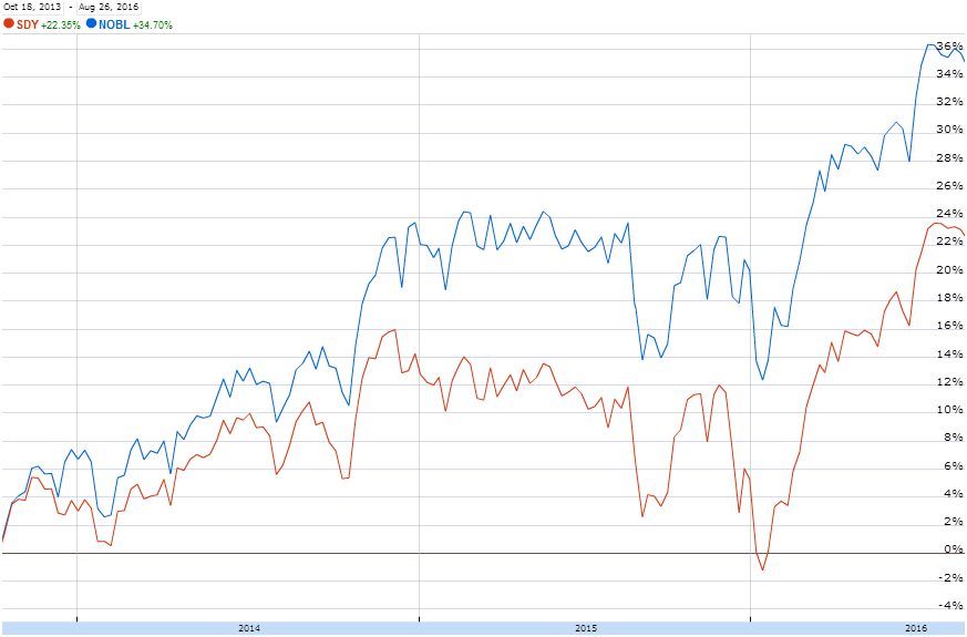 Aristocrats ETF Performance comparison