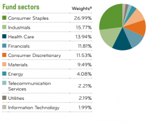 Dividend Aristocrats ETF Sector Distribution