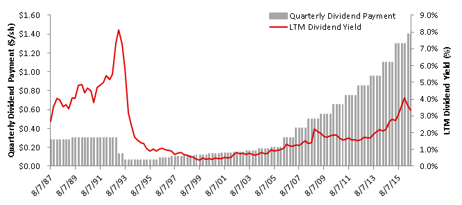 IBM Dividend History Quarterly