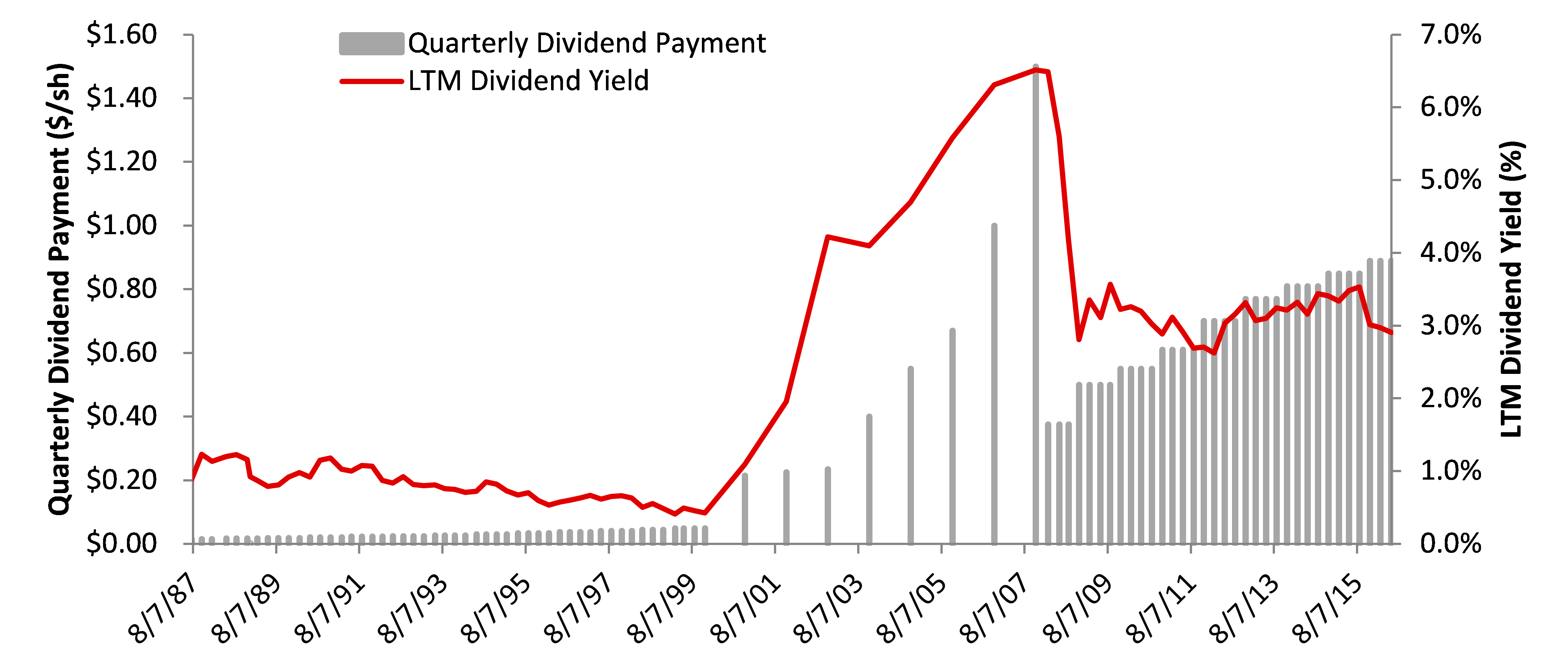 McDonalds Dividend History Quarterly