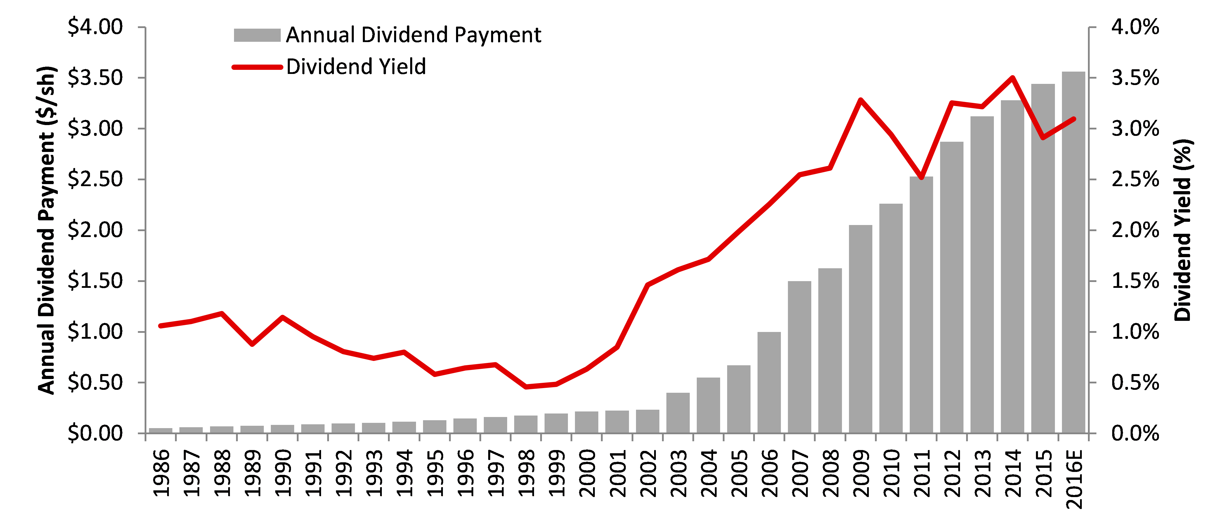 McDonalds Dividend History