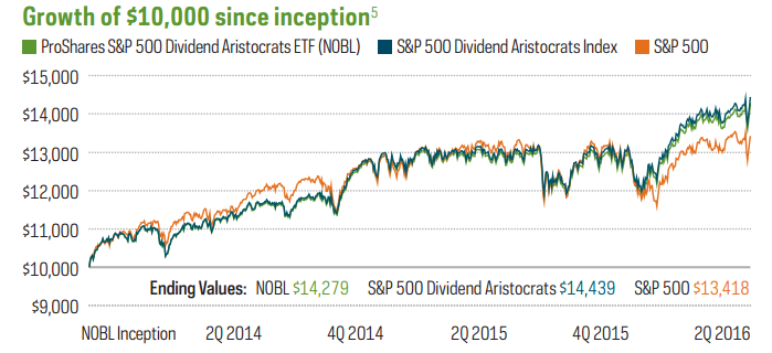 Dividend Aristocrats ETF Performance