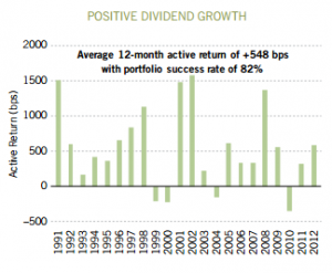 Positive Dividend Growth