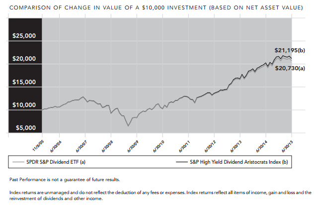 SDY Dividend Aristocrats ETF performance