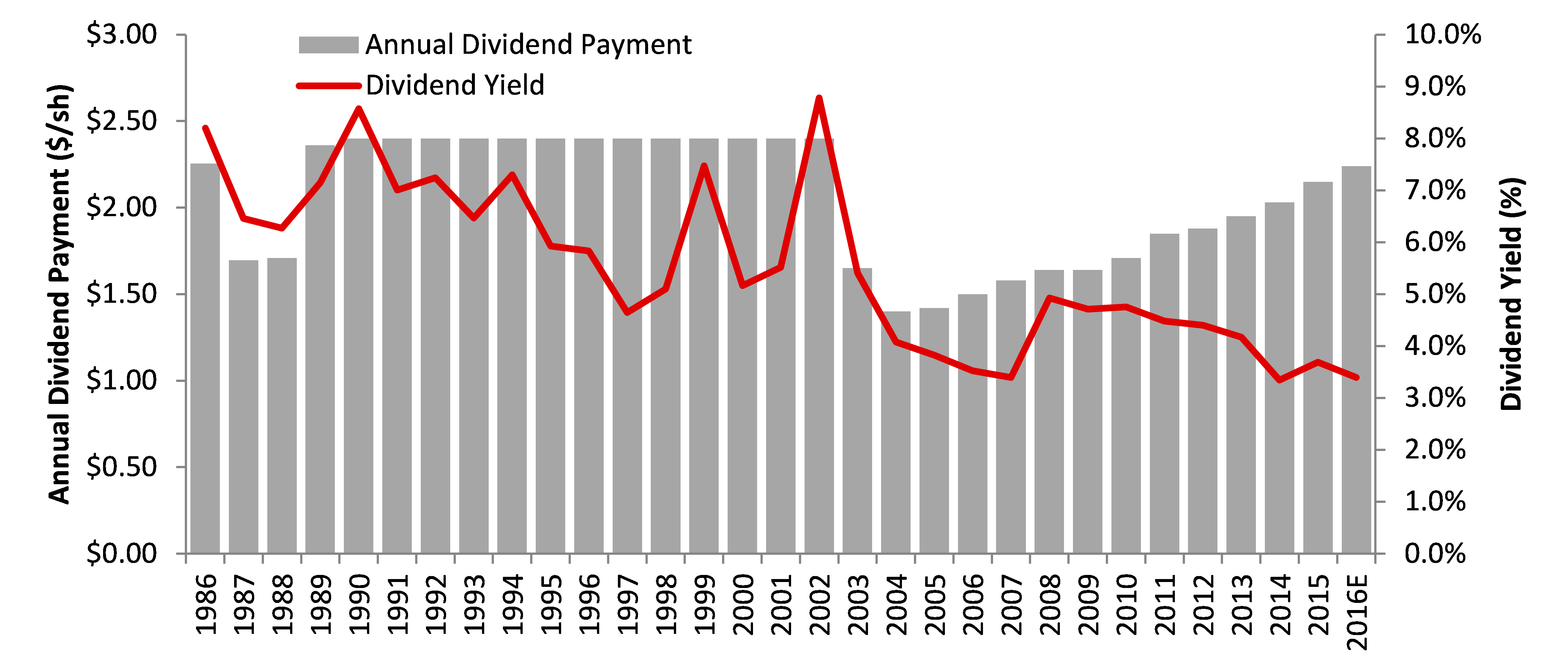 American Electric Power Company dividend history