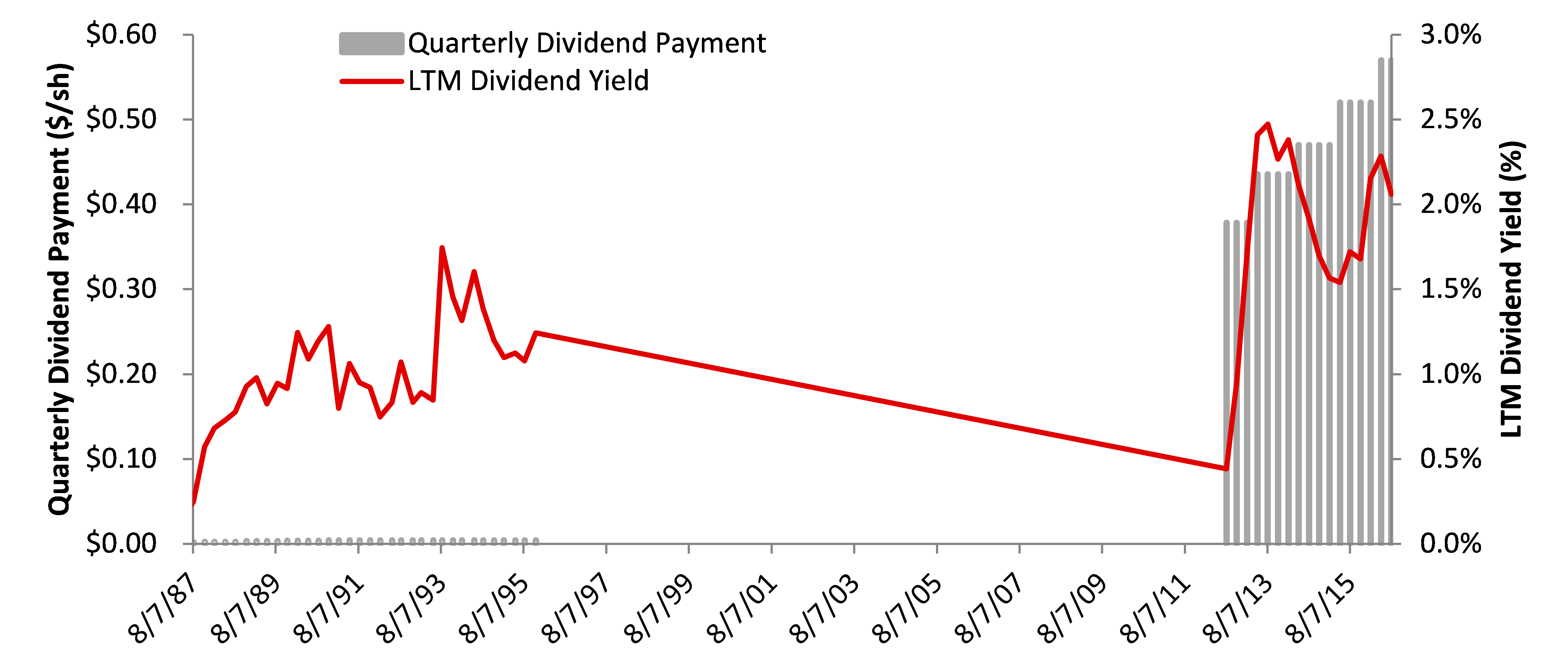 Apple Dividend History Quarterly
