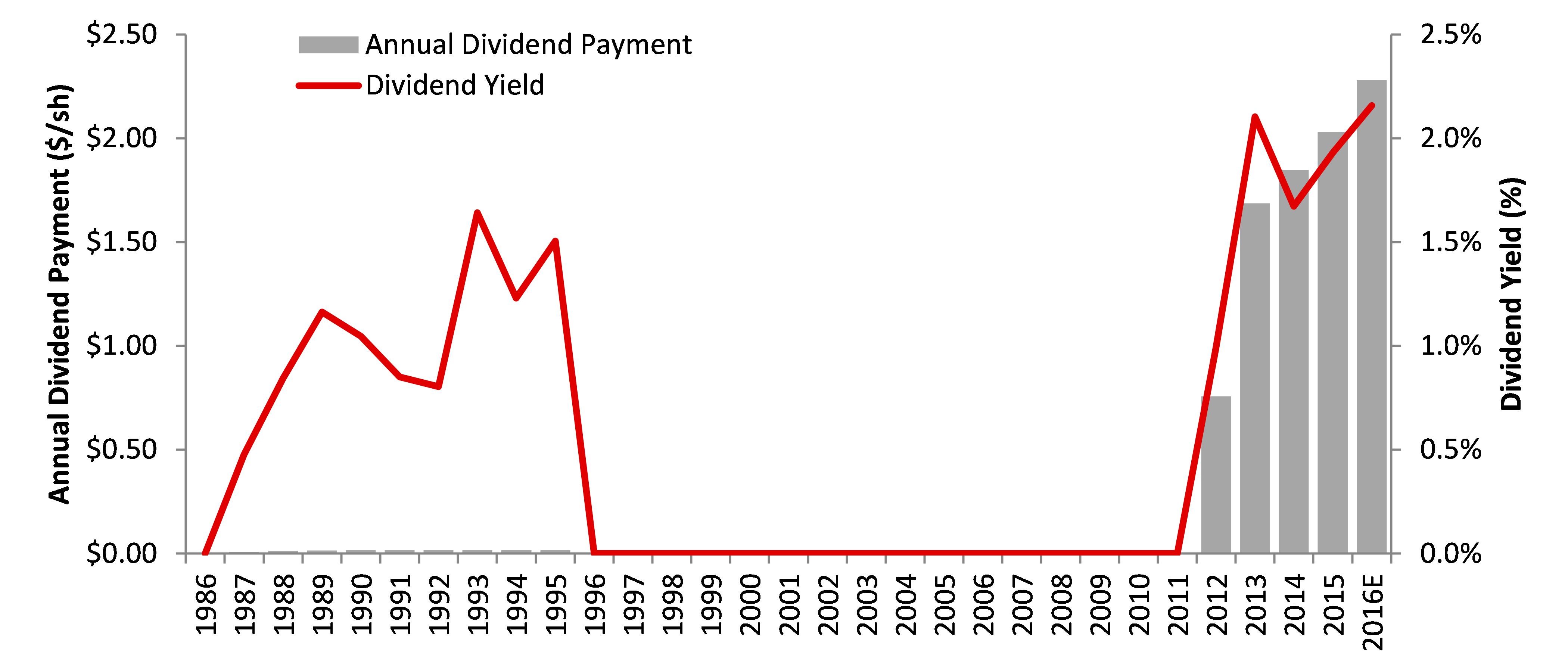 Apple Dividend History
