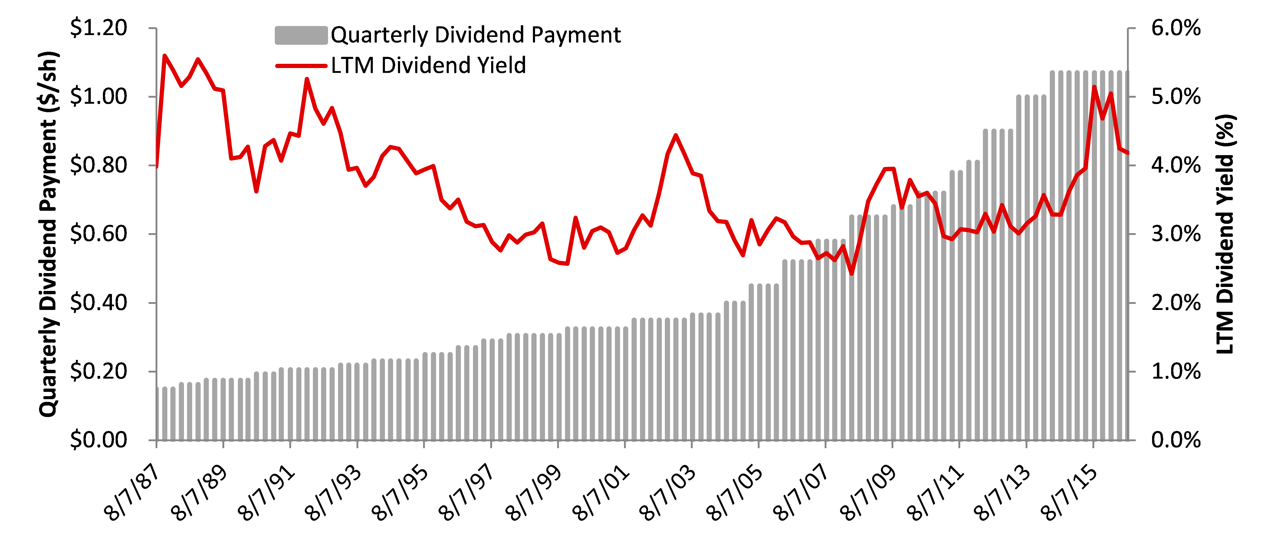Quarterly Chevron Dividend History