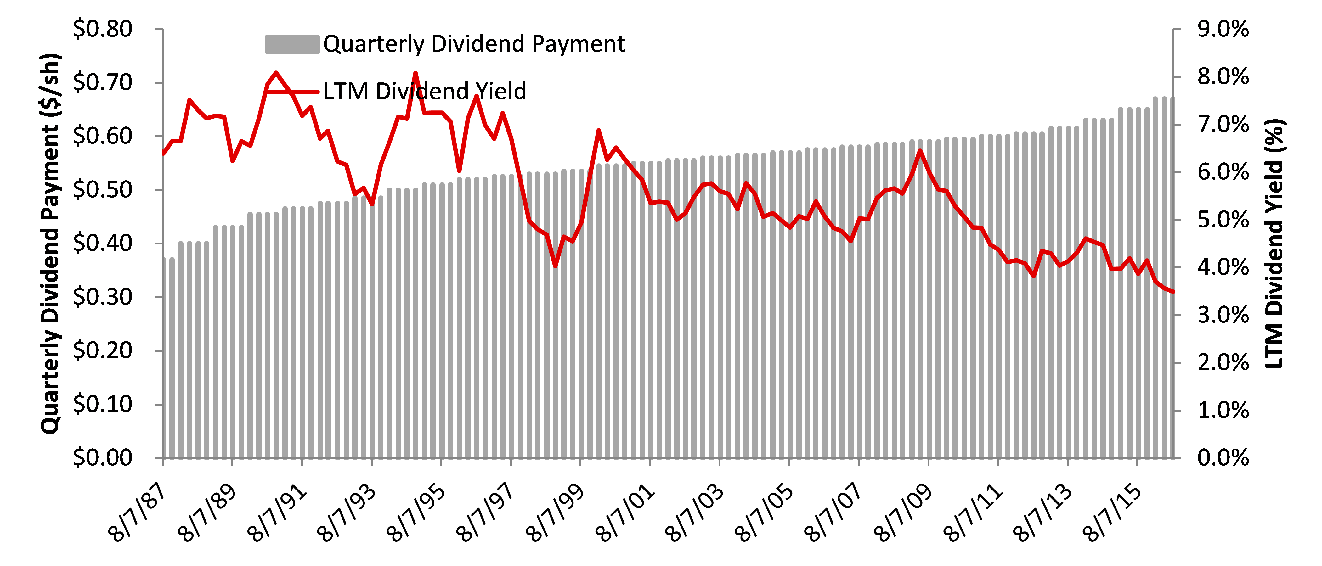 Quarterly Consolidated Edison Dividend History
