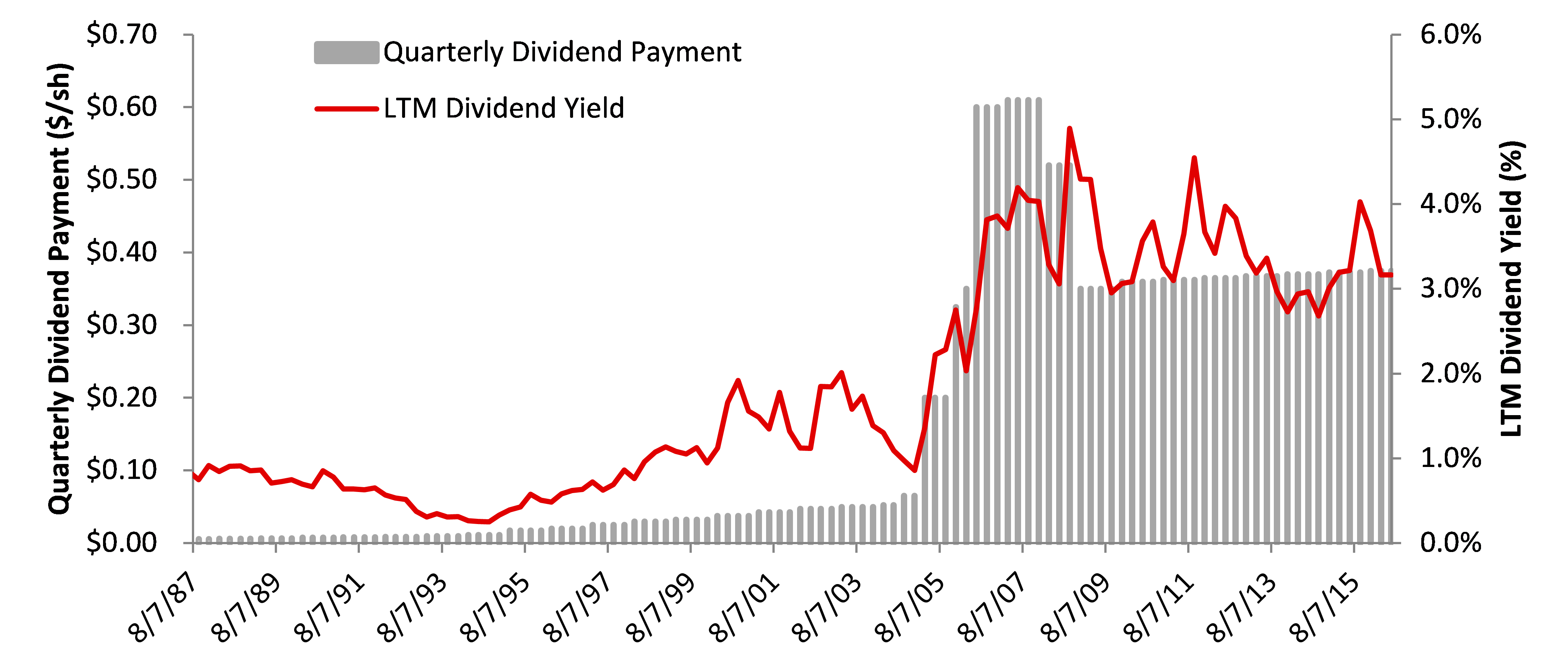 Quarterly Nucor Dividend History