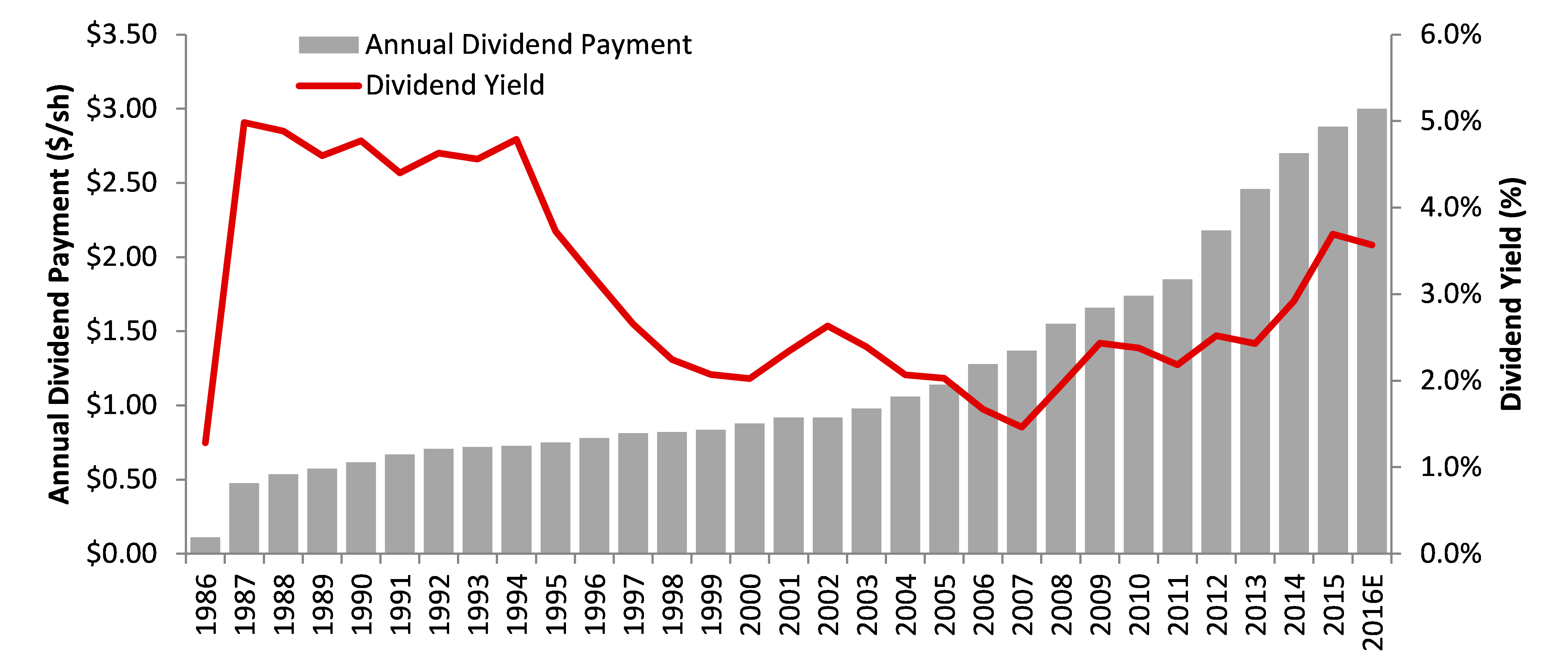 Exxon Mobil Dividend History
