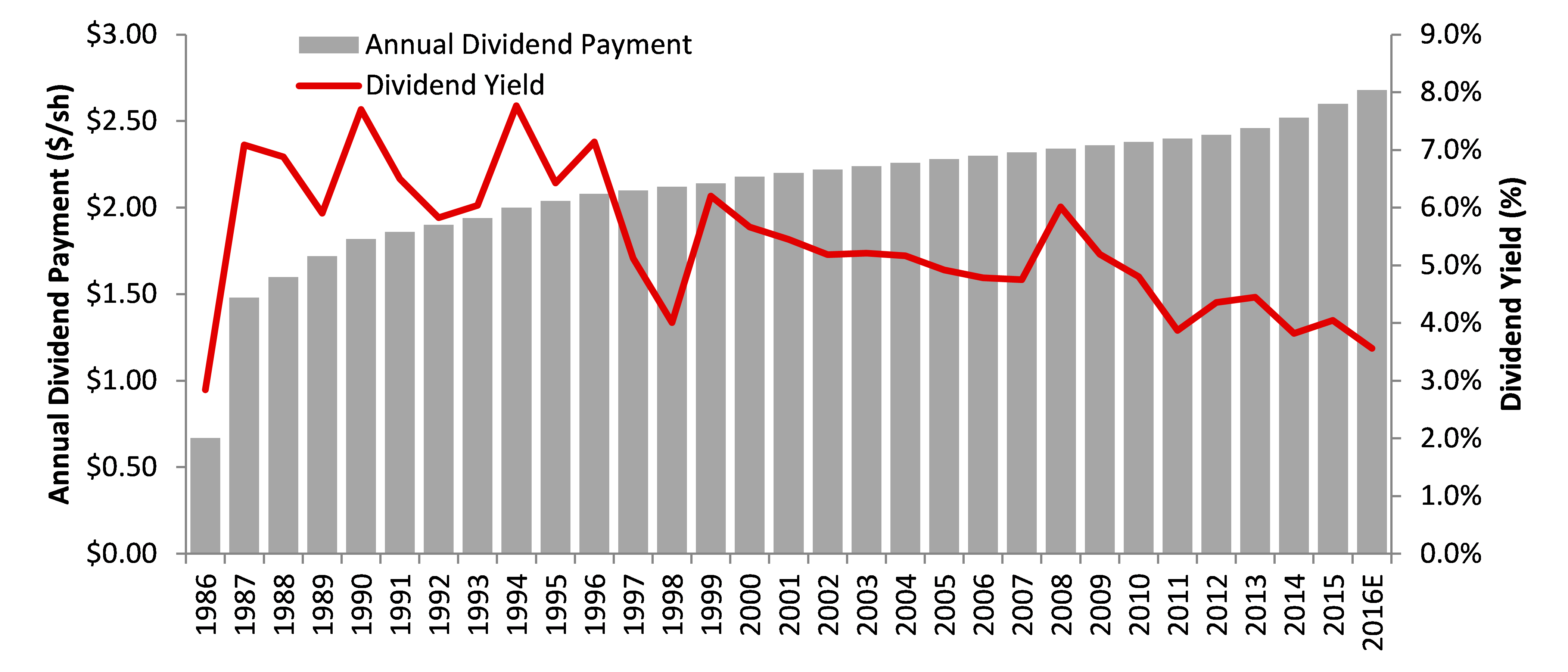 Consolidated Edison Dividend History
