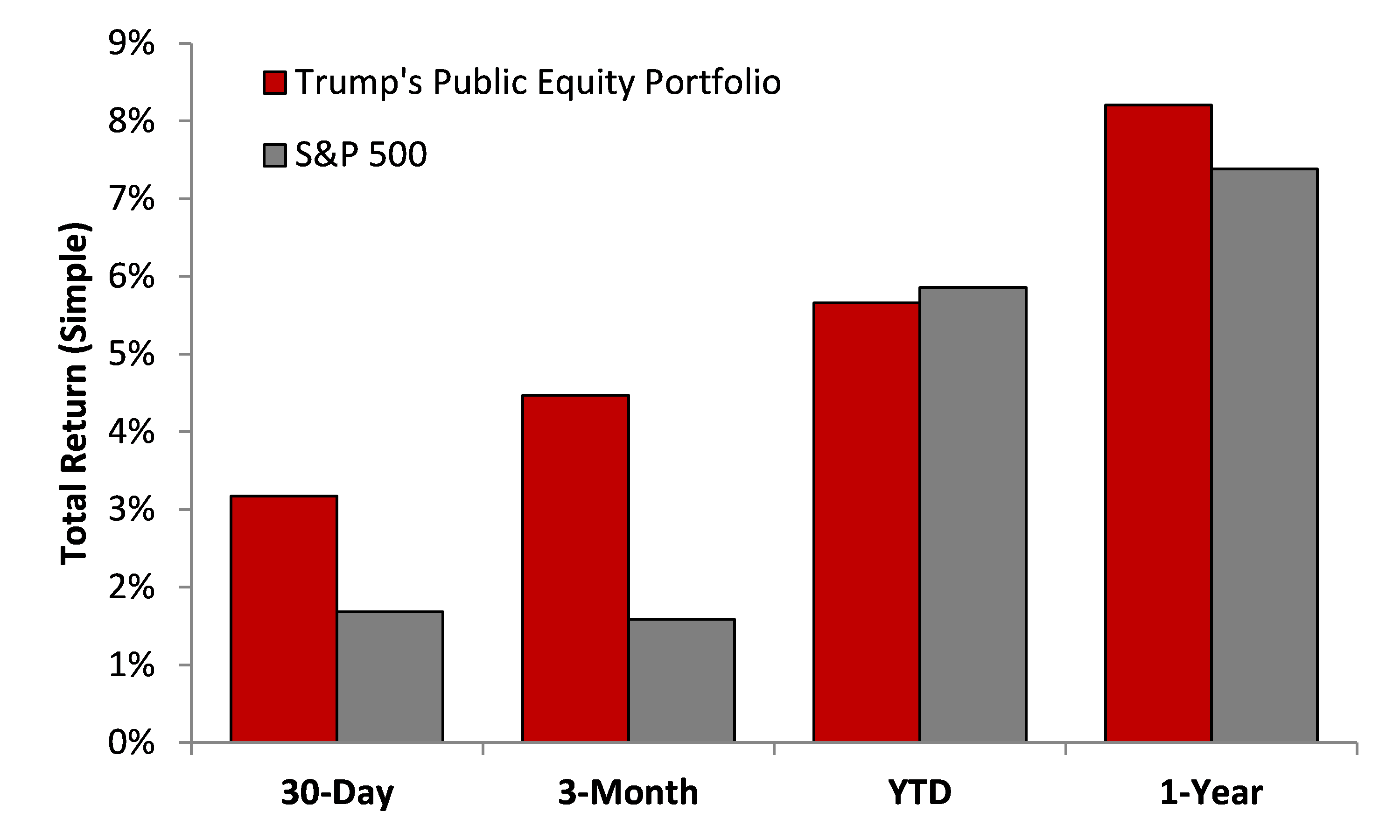 Trump Stock performance
