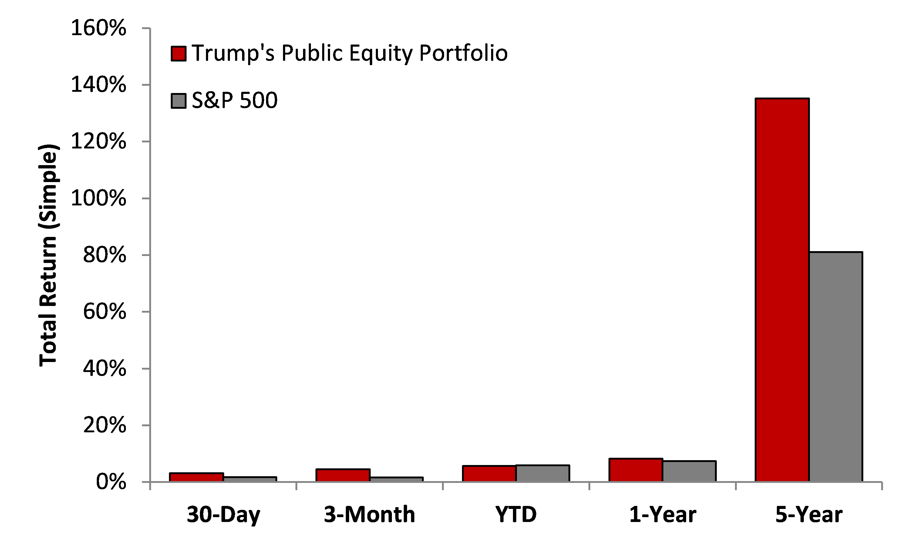 Trump stock returns