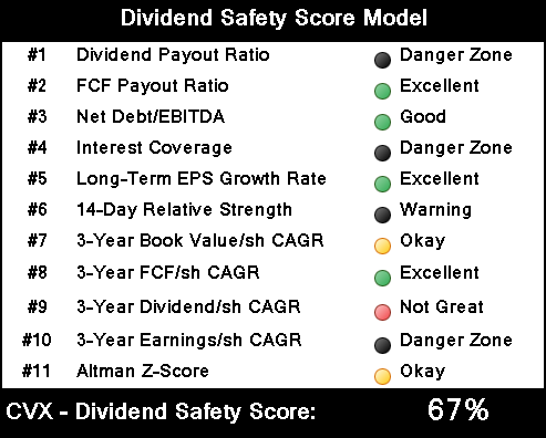 Chevron dividend safety model