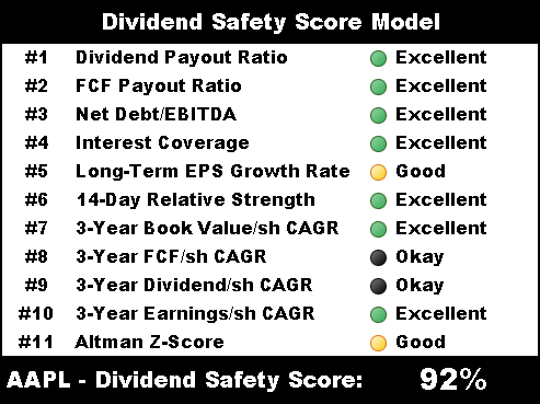 apple dividend safety score model