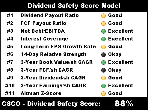 csco dividend safety score model