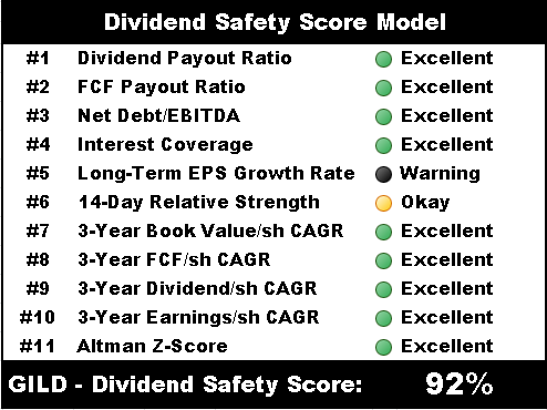 gilead sciences dividend safety score model