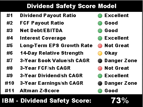 ibm dividend safety