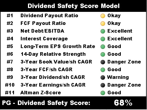 procter gamble dividend safety score model