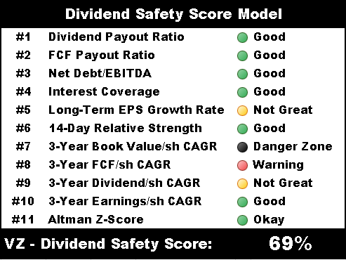 vz dividend safety score model