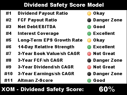 exxon mobil dividend safety score model