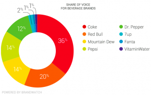 Dividend for Coca Cola Market Share