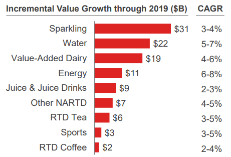Dividend growth for investors coca cola