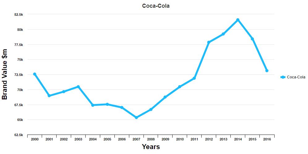 Dividend moat investing Coca cola