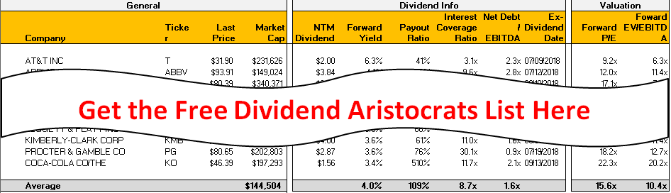 Get the 2018 dividend aristocrats list