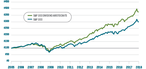 Dividend Aristocrats performance vs S&P 500